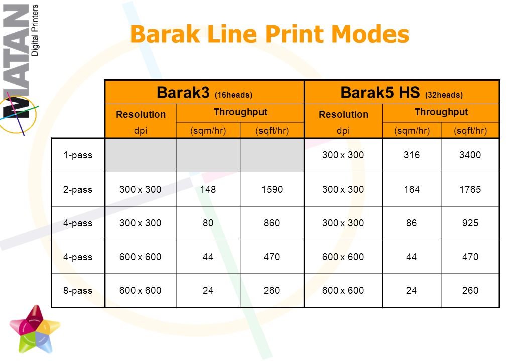 Barak Line Print Modes Barak5 HS (32heads) Barak3 (16heads) Throughput Resolution dpi Throughput Resolution dpi (sqft/hr)(sqm/hr)(sqft/hr)(sqm/hr) x 3001-pass x x 3002-pass x x 3004-pass x x 6004-pass x x 6008-pass