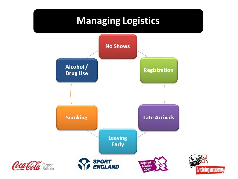 Managing Logistics No Shows Registration Late Arrivals Leaving Early Smoking Alcohol / Drug Use