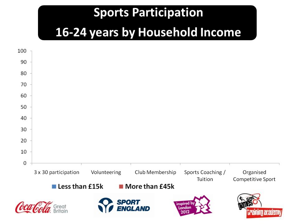 Sports Participation years by Household Income