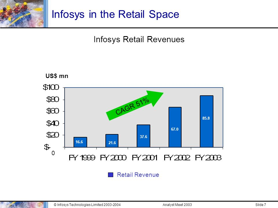 Analyst Meet 2003© Infosys Technologies Limited Slide 6 Buying Behavior Today What is different .