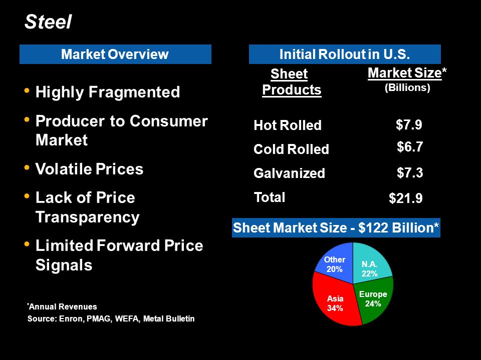 Steel Market Overview Highly Fragmented Producer to Consumer Market Volatile Prices Lack of Price Transparency Limited Forward Price Signals Sheet Market Size - $122 Billion* N.A.