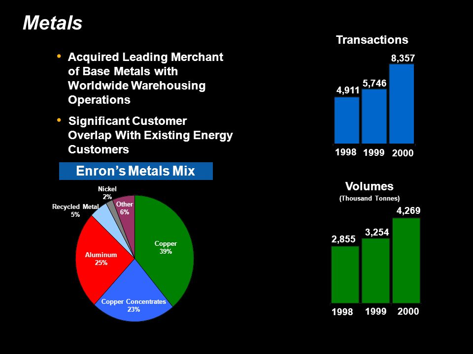Metals Transactions 4,911 5,746 8, Volumes (Thousand Tonnes) 2,855 3,254 4,269 Acquired Leading Merchant of Base Metals with Worldwide Warehousing Operations Significant Customer Overlap With Existing Energy Customers Copper 39% Copper Concentrates 23% Aluminum 25% Recycled Metal 5% Nickel 2% Other 6% Enrons Metals Mix