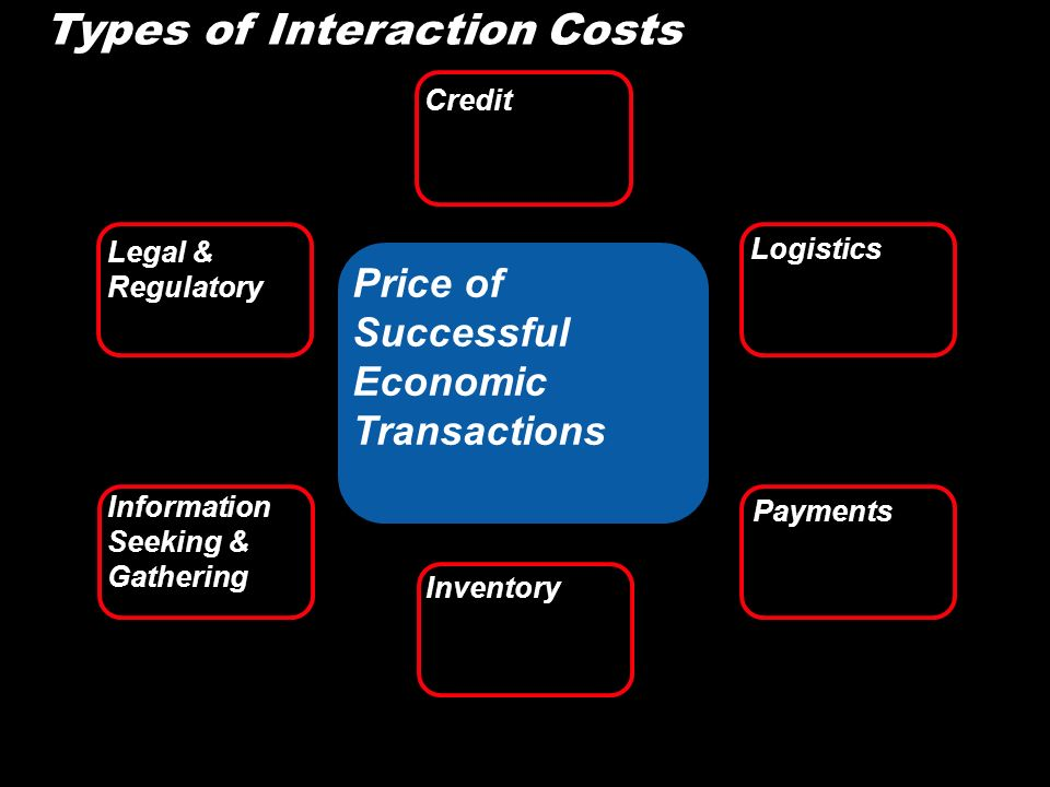 Types of Interaction Costs Price of Successful Economic Transactions Legal & Regulatory Information Seeking & Gathering Inventory Payments Logistics Credit