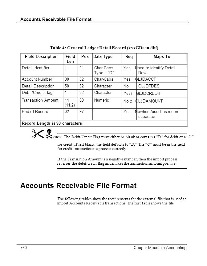 Accounts Receivable File Format Table 4: General Ledger Detail Record (xxxGDaaa.dbf) Field DescriptionFieldPos Data TypeReqMaps To Len Detail Identifier101Char-CapsYes Used to identify Detail Type = DRow Account Number3002Char-CapsYes GLJDACCT Detail Description5032CharacterNoGLJDTDES Debit/Credit Flag182Character Yes 1 GLJDCREDIT Transaction Amount1483Numeric No 2 GLJDAMOUNT (11.2) End of Record0297Yes Nowhere/used as record separator Record Length is 98 characters otes The Debit/Credit Flag must either be blank or contain a D for debit or a C for credit.