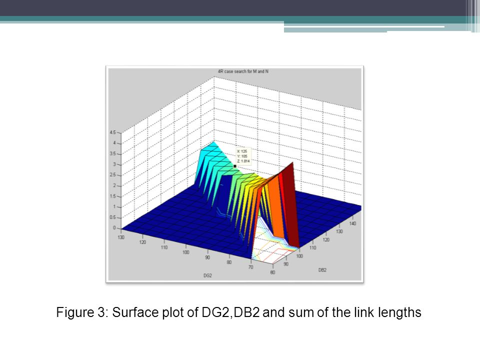 Figure 3: Surface plot of DG2,DB2 and sum of the link lengths