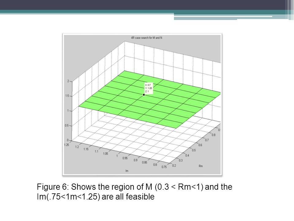 Figure 6: Shows the region of M (0.3 < Rm<1) and the Im(.75<1m<1.25) are all feasible