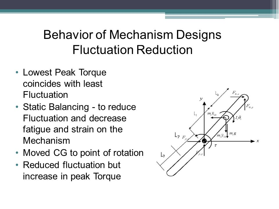 Lowest Peak Torque coincides with least Fluctuation Static Balancing - to reduce Fluctuation and decrease fatigue and strain on the Mechanism Moved CG to point of rotation Reduced fluctuation but increase in peak Torque Behavior of Mechanism Designs Fluctuation Reduction