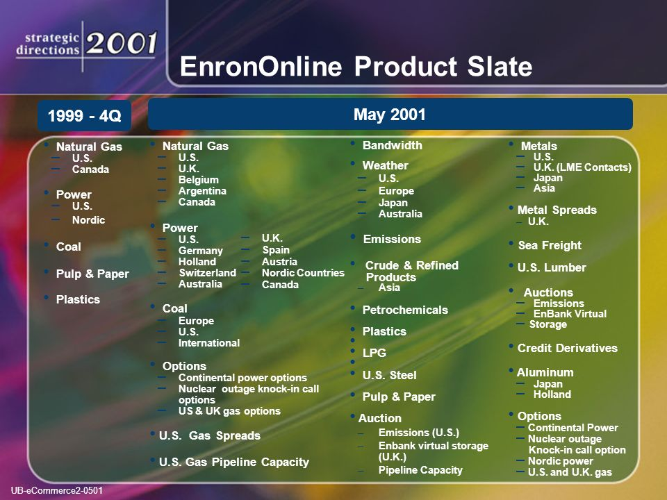 UB-eCommerce2-0501 EnronOnline Product Slate 1999 - 4Q May 2001 Natural Gas – U.S.