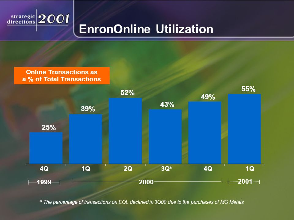 EnronOnline Utilization Online Transactions as a % of Total Transactions 25% 39% 52% 43% 49% 2000 1999 55% 4Q1Q2Q3Q*4Q1Q * The percentage of transactions on EOL declined in 3Q00 due to the purchases of MG Metals 2001