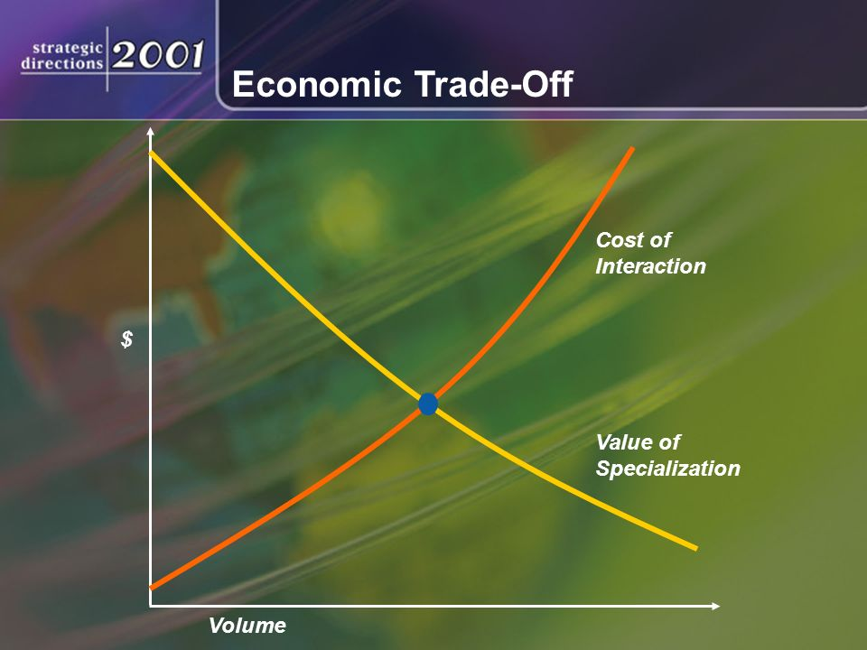 Cost of Interaction Value of Specialization $ Economic Trade-Off Volume