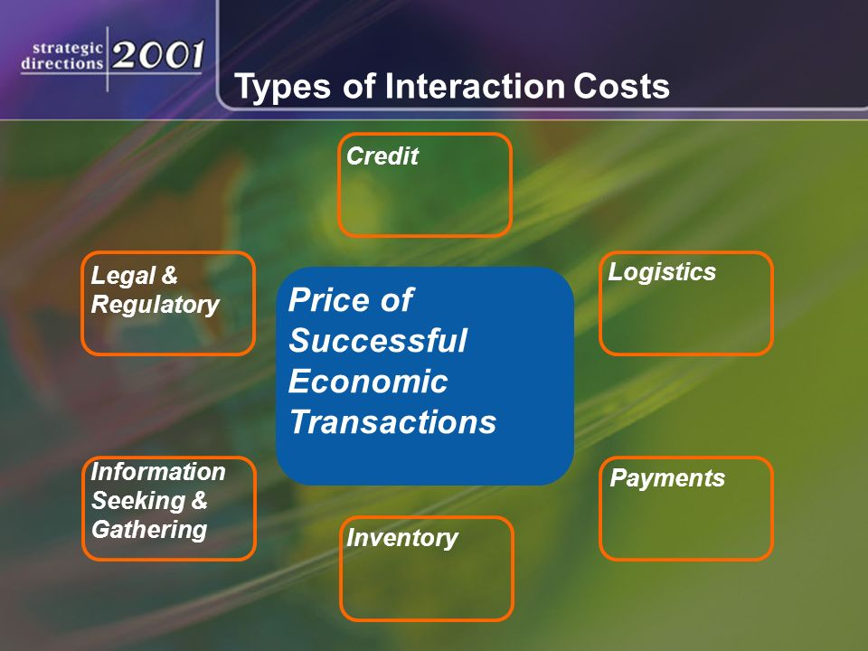 Types of Interaction Costs Price of Successful Economic Transactions Legal & Regulatory Information Seeking & Gathering Inventory Payments Logistics Credit Types of Interaction Costs