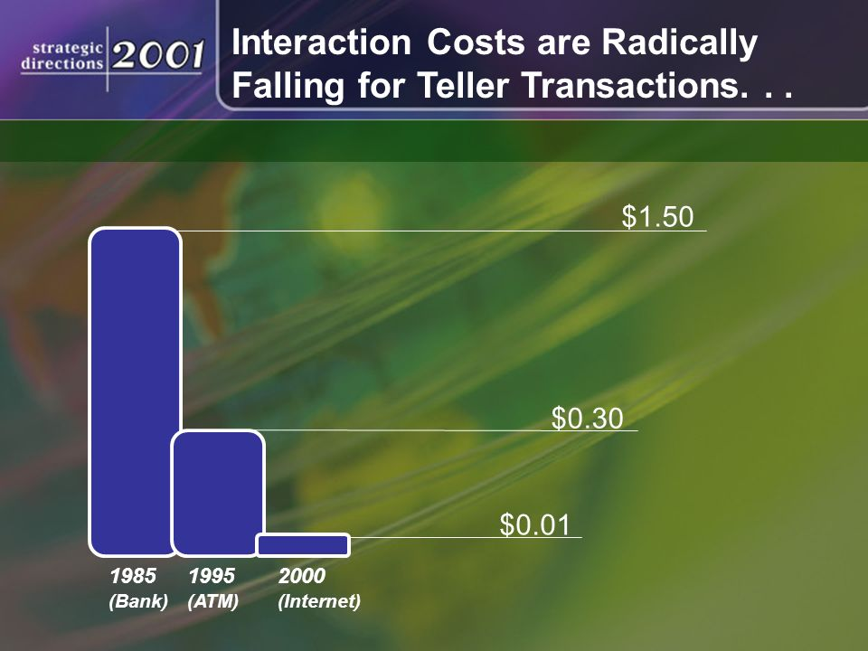 Interaction Costs are Radically Falling for Teller Transactions...