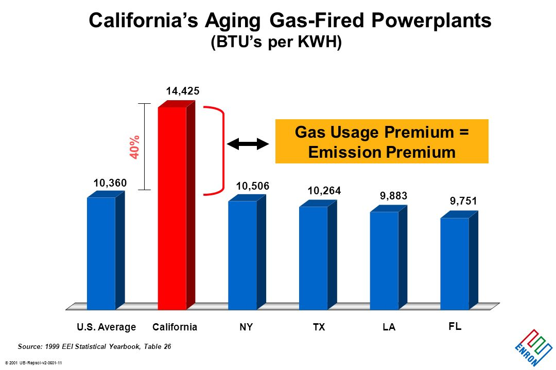 © 2001 UB-Repsol-v Californias Aging Gas-Fired Powerplants Source: 1999 EEI Statistical Yearbook, Table 26 U.S.