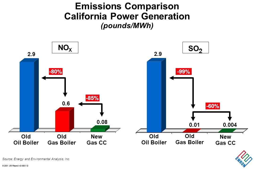 © 2001 UB-Repsol-v Emissions Comparison California Power Generation (pounds/MWh) Source: Energy and Environmental Analysis, Inc.