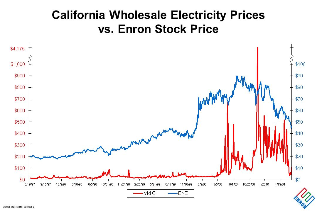 © 2001 UB-Repsol-v California Wholesale Electricity Prices vs. Enron Stock Price $4,175