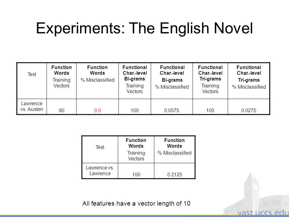 22 Experiments: The English Novel Test Function Words Training Vectors Function Words % Misclassified Functional Char.-level Bi-grams Training Vectors Functional Char.-level Bi-grams % Misclassified Functional Char.-level Tri-grams Training Vectors Functional Char.-level Tri-grams % Misclassified Lawrence vs.