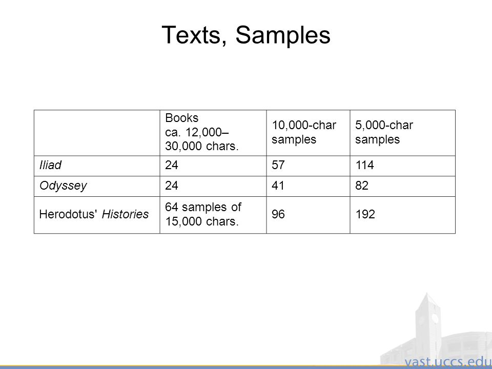 32 Texts, Samples Books ca. 12,000– 30,000 chars.
