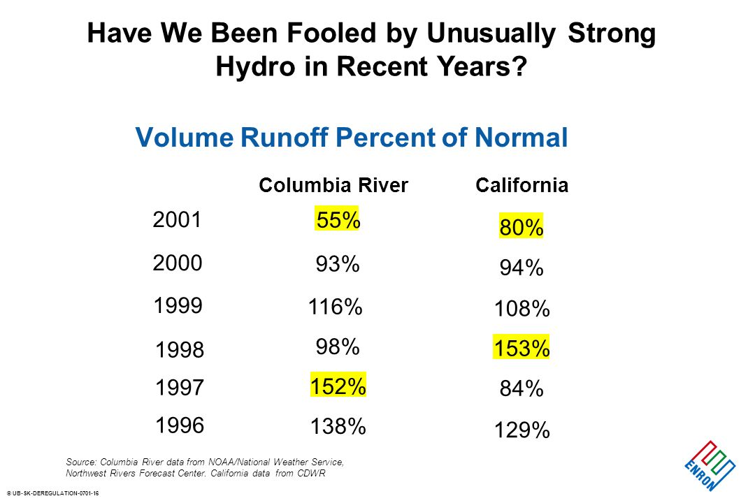 © UB-SK-DEREGULATION Columbia RiverCalifornia % 93% 80% 94% 116% 108% % 153% 152% 84% 138% 129% Have We Been Fooled by Unusually Strong Hydro in Recent Years.