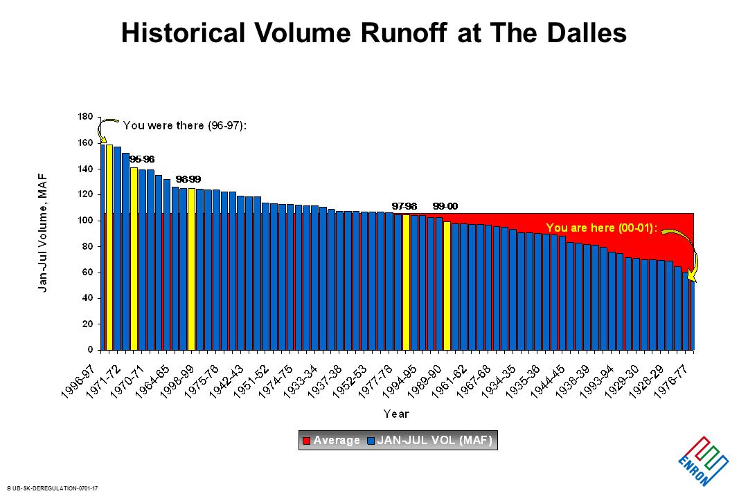© UB-SK-DEREGULATION Historical Volume Runoff at The Dalles