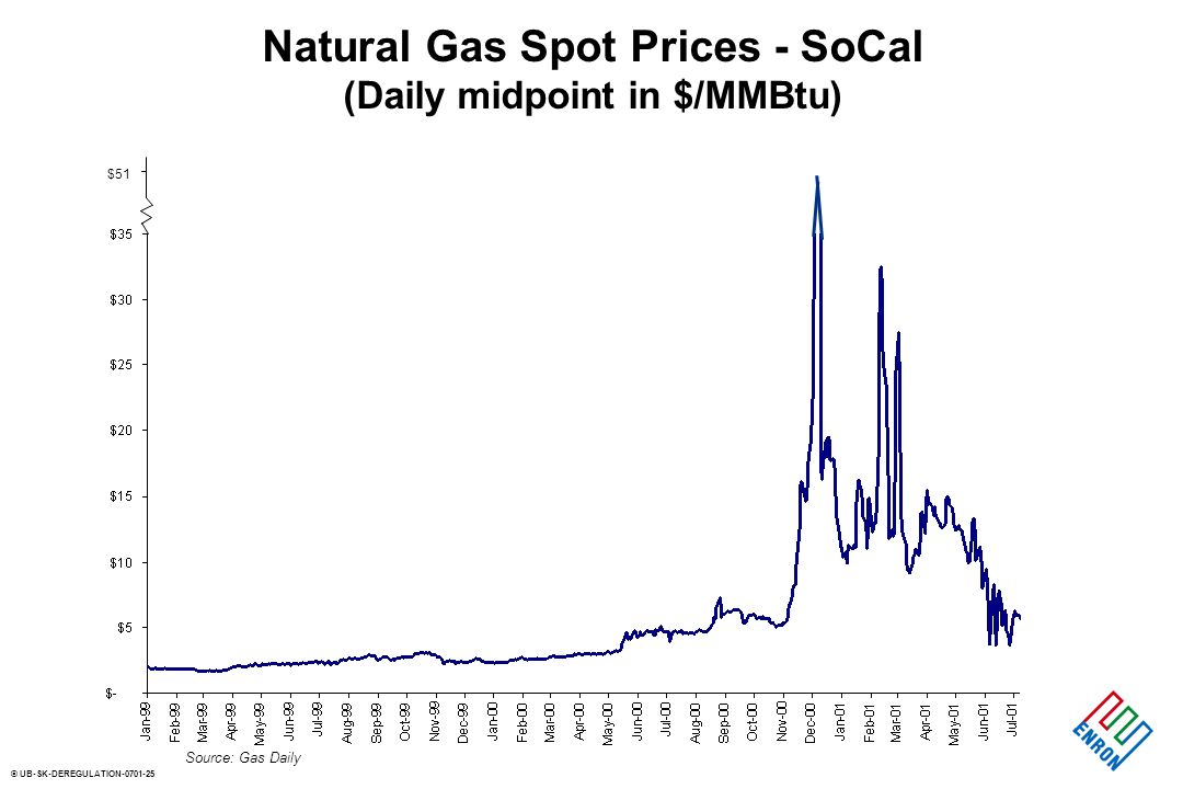 © UB-SK-DEREGULATION Natural Gas Spot Prices - SoCal (Daily midpoint in $/MMBtu) Source: Gas Daily $51