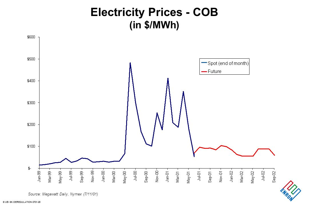 © UB-SK-DEREGULATION Electricity Prices - COB (in $/MWh) Source: Megawatt Daily, Nymex (7/11/01) Spot (end of month) Future
