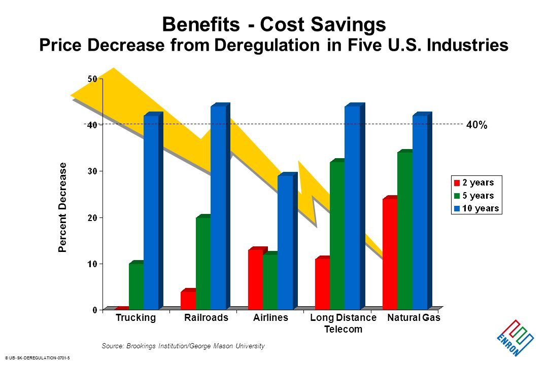 © UB-SK-DEREGULATION Benefits - Cost Savings Price Decrease from Deregulation in Five U.S.