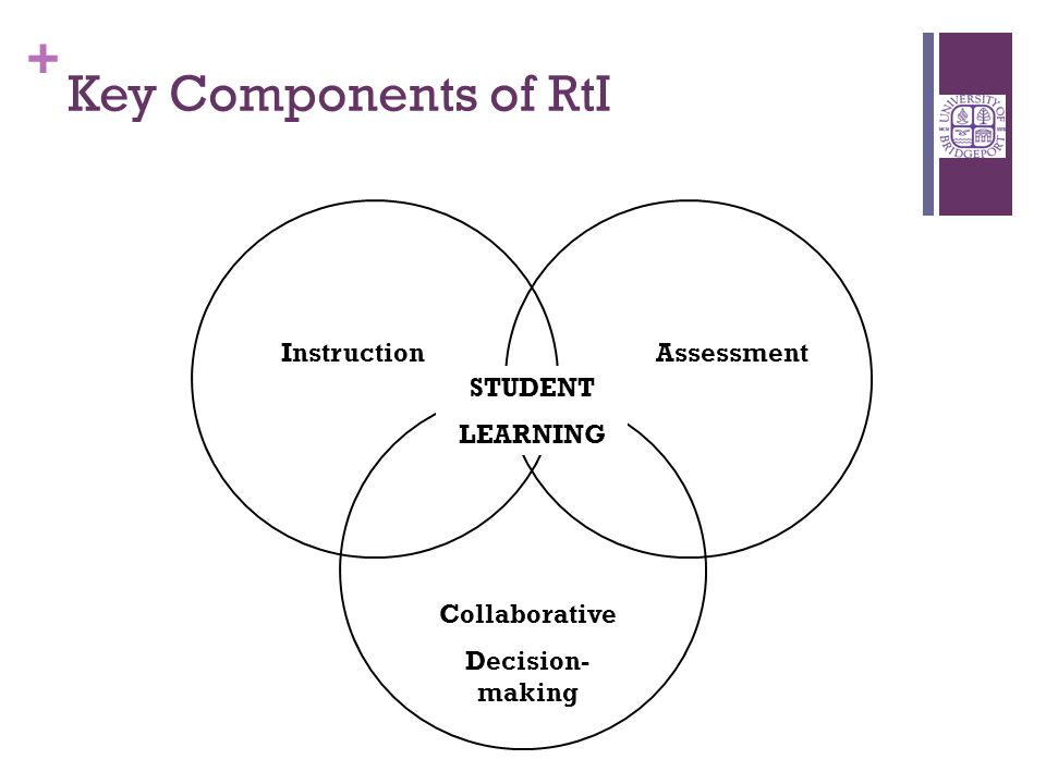 + Key Components of RtI STUDENT LEARNING InstructionAssessment Collaborative Decision- making