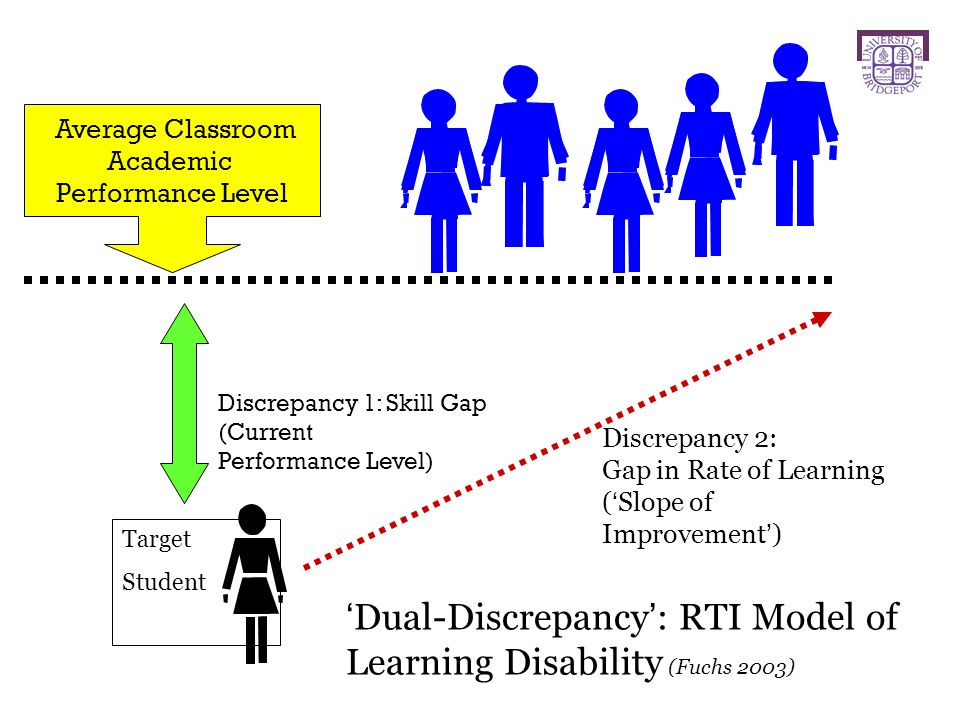 Average Classroom Academic Performance Level Target Student Discrepancy 1: Skill Gap (Current Performance Level) Discrepancy 2: Gap in Rate of Learning (Slope of Improvement) Dual-Discrepancy: RTI Model of Learning Disability (Fuchs 2003)