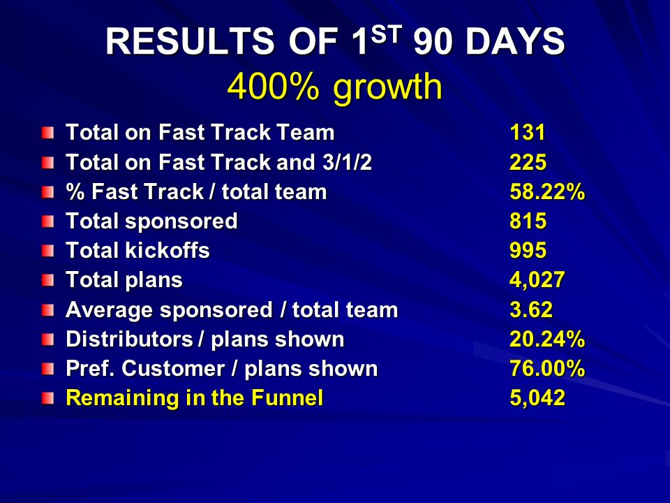 RESULTS OF 1 ST 90 DAYS 400% growth Total on Fast Track Team131 Total on Fast Track and 3/1/2225 % Fast Track / total team58.22% Total sponsored 815 Total kickoffs995 Total plans 4,027 Average sponsored / total team 3.62 Distributors / plans shown 20.24% Pref.