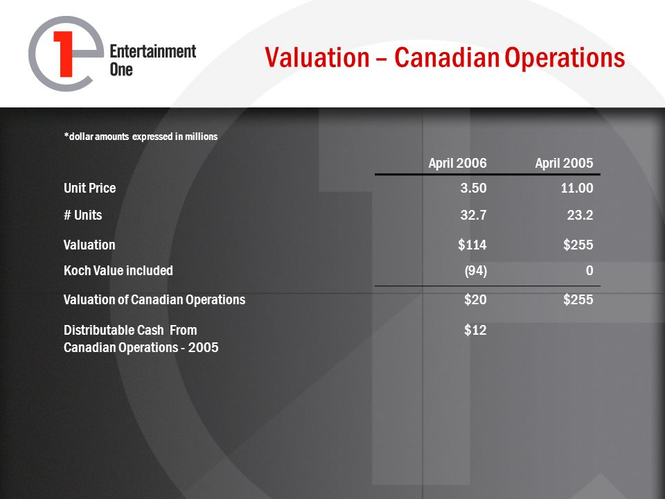 Valuation – Canadian Operations *dollar amounts expressed in millions April 2006April 2005 Unit Price3.5011.00 # Units32.723.2 Valuation$114$255 Koch Value included(94)0 Valuation of Canadian Operations$20$255 Distributable Cash From Canadian Operations - 2005 $12