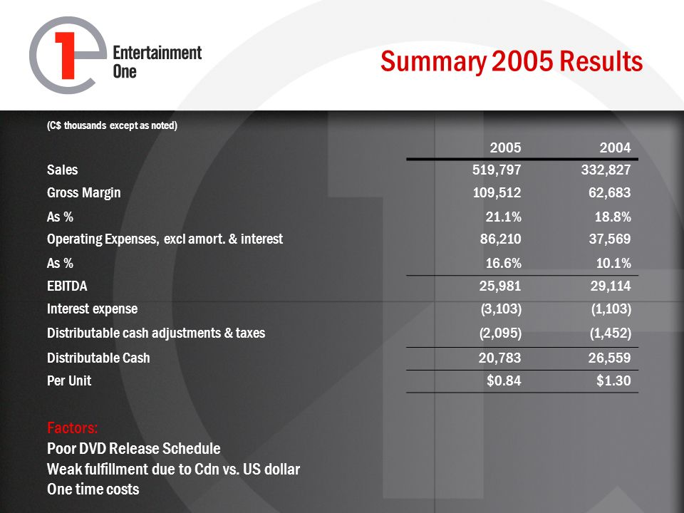 Summary 2005 Results (C$ thousands except as noted) 20052004 Sales519,797332,827 Gross Margin As % 109,512 21.1% 62,683 18.8% Operating Expenses, excl amort.