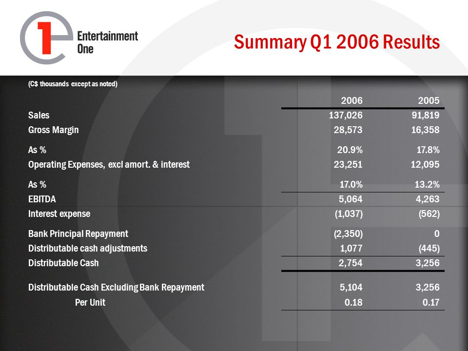 Summary Q1 2006 Results (C$ thousands except as noted) 20062005 Sales137,02691,819 Gross Margin As % 28,573 20.9% 16,358 17.8% Operating Expenses, excl amort.