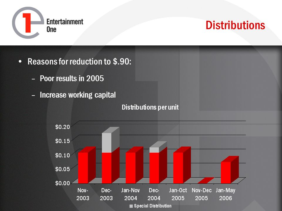 Distributions Reasons for reduction to $.90: –Poor results in 2005 –Increase working capital