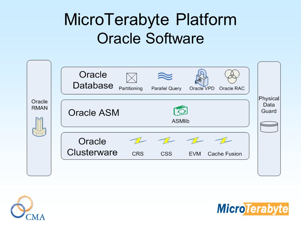 MicroTerabyte Platform Oracle Software