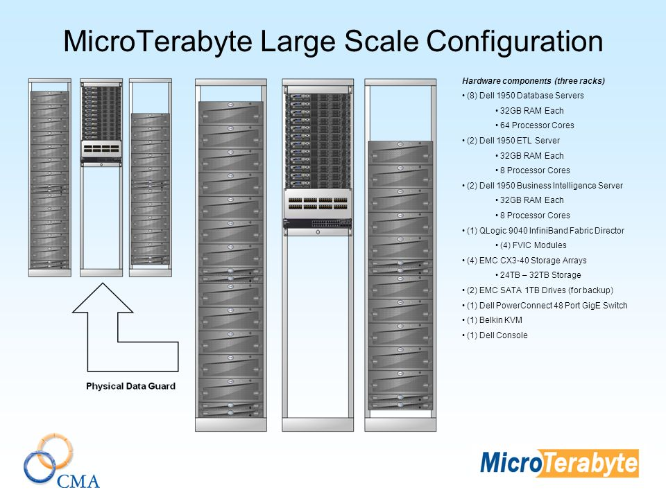 MicroTerabyte Large Scale Configuration Hardware components (three racks) (8) Dell 1950 Database Servers 32GB RAM Each 64 Processor Cores (2) Dell 1950 ETL Server 32GB RAM Each 8 Processor Cores (2) Dell 1950 Business Intelligence Server 32GB RAM Each 8 Processor Cores (1) QLogic 9040 InfiniBand Fabric Director (4) FVIC Modules (4) EMC CX3-40 Storage Arrays 24TB – 32TB Storage (2) EMC SATA 1TB Drives (for backup) (1) Dell PowerConnect 48 Port GigE Switch (1) Belkin KVM (1) Dell Console