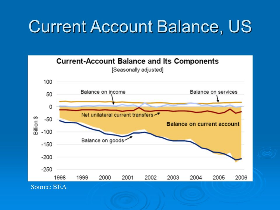 Current Account Balance, US Source: BEA