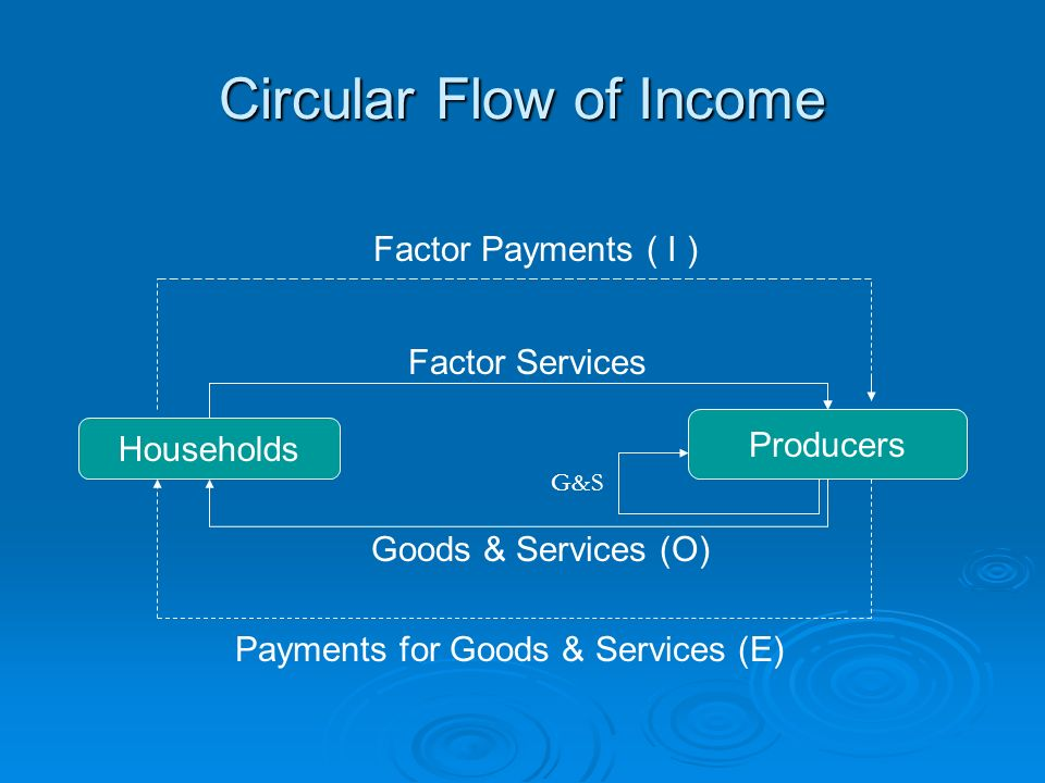 Circular Flow of Income Households Producers Factor Services Factor Payments ( I ) Payments for Goods & Services (E) Goods & Services (O) G&S