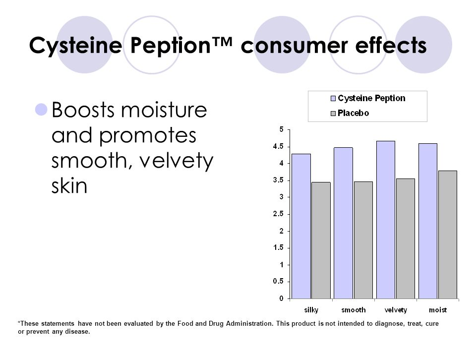 Cysteine Peption consumer effects Boosts moisture and promotes smooth, velvety skin *These statements have not been evaluated by the Food and Drug Administration.