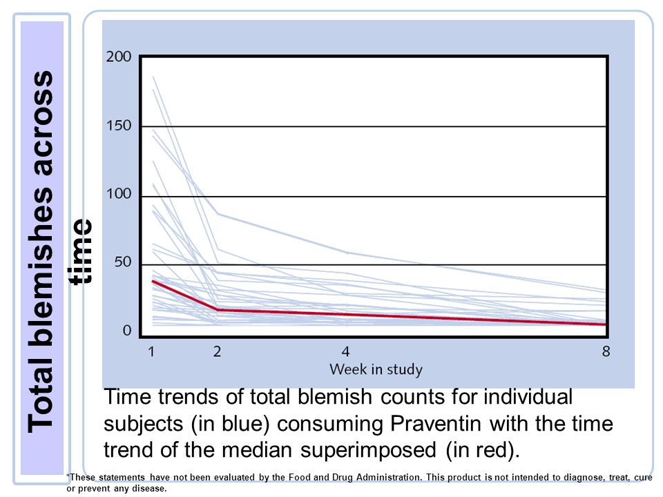 Total blemishes across time Time trends of total blemish counts for individual subjects (in blue) consuming Praventin with the time trend of the median superimposed (in red).