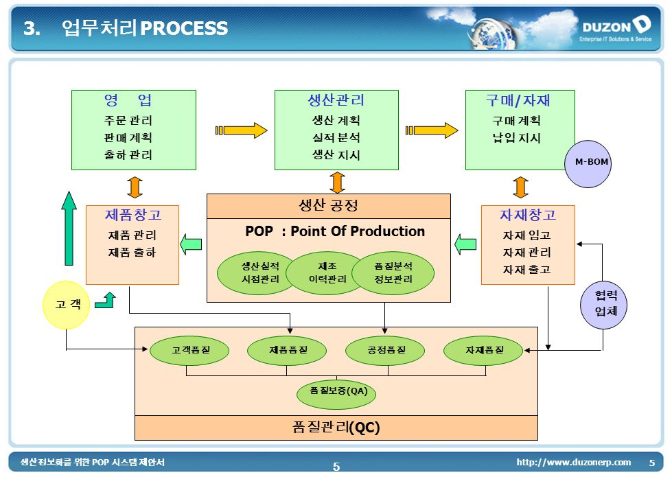 POP POP : Point Of Production (QC) / M-BOM (QA) 3. PROCESS