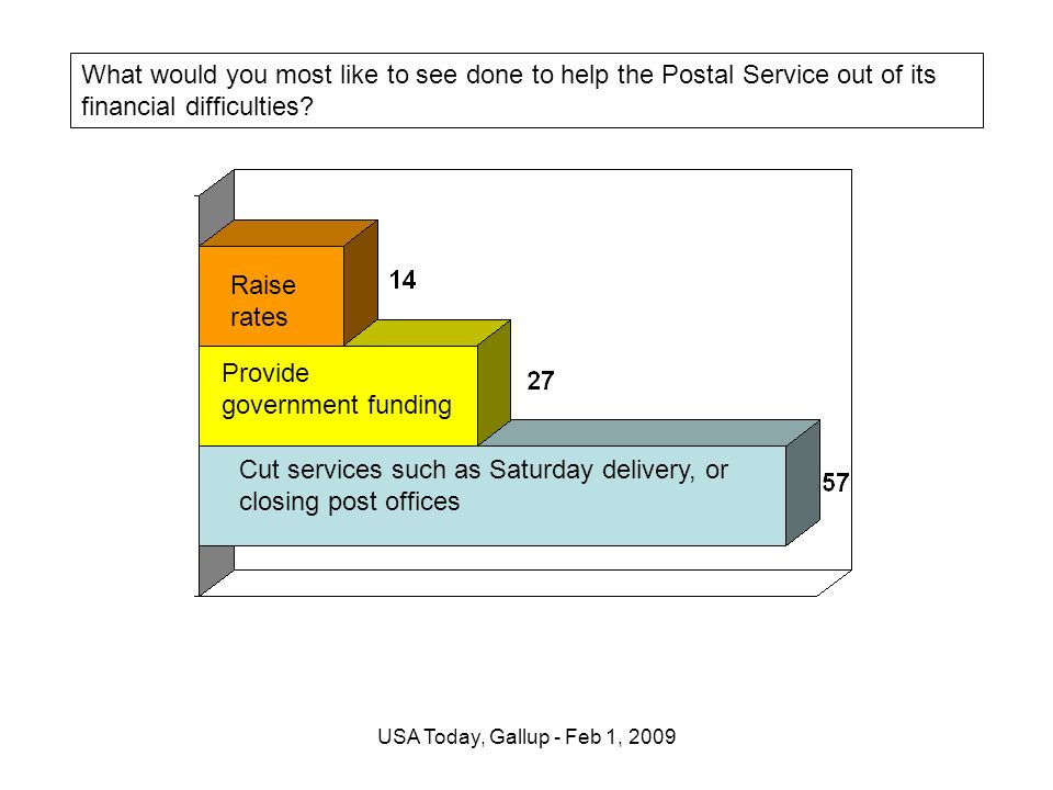 USA Today, Gallup - Feb 1, 2009 What would you most like to see done to help the Postal Service out of its financial difficulties.