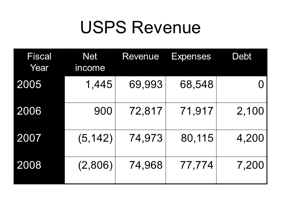 USPS Revenue Fiscal Year Net income RevenueExpensesDebt 20051,44569,99368, ,81771,9172, (5,142)74,97380,1154, (2,806)74,96877,7747,200