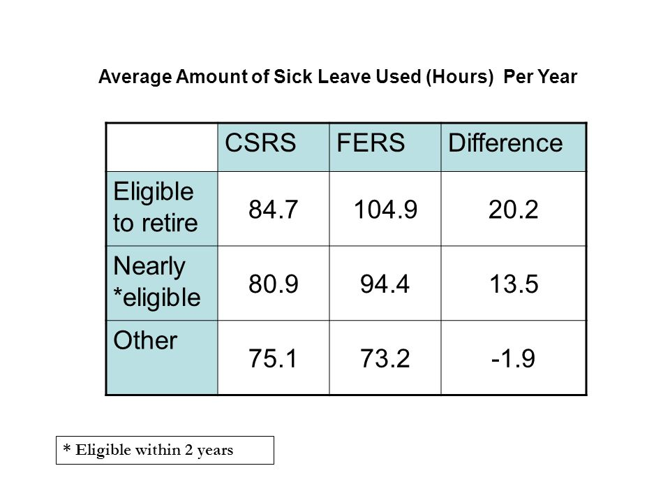 CSRSFERSDifference Eligible to retire Nearly *eligible Other * Eligible within 2 years Average Amount of Sick Leave Used (Hours) Per Year