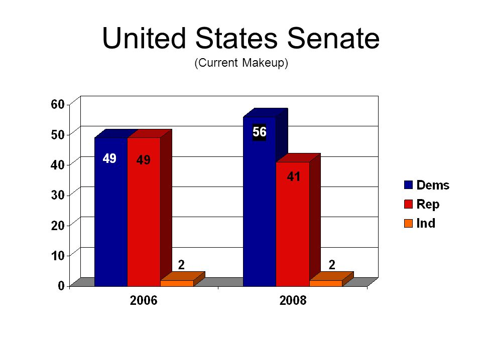 United States Senate (Current Makeup)