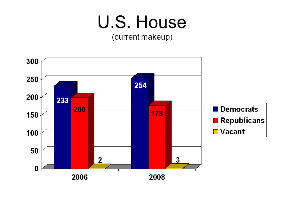 U.S. House (current makeup)