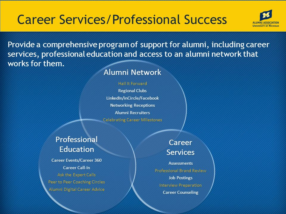 Career Services/Professional Success Provide a comprehensive program of support for alumni, including career services, professional education and access to an alumni network that works for them.