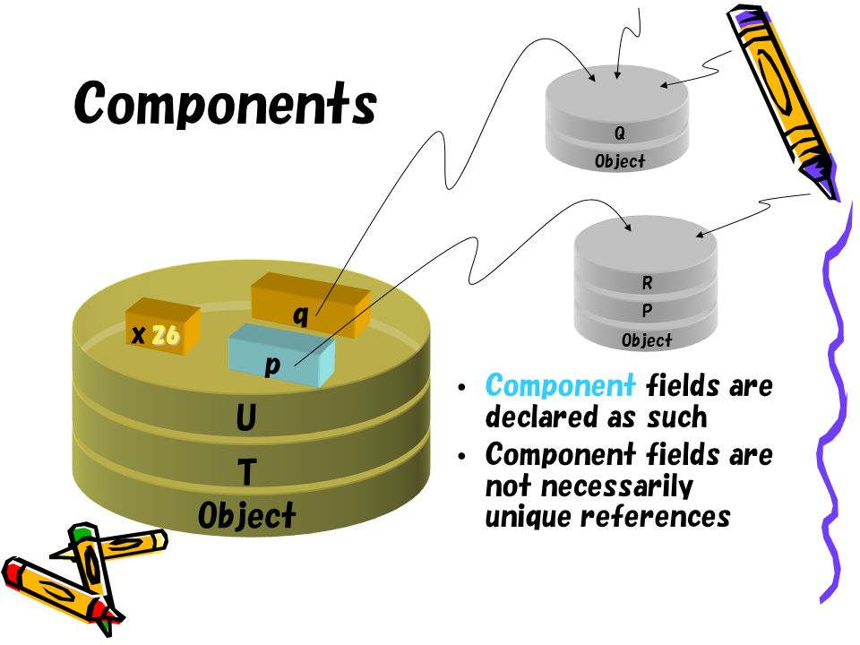 Component fields are declared as such Component fields are not necessarily unique references p q U T Object Components Object Q P R 26 x