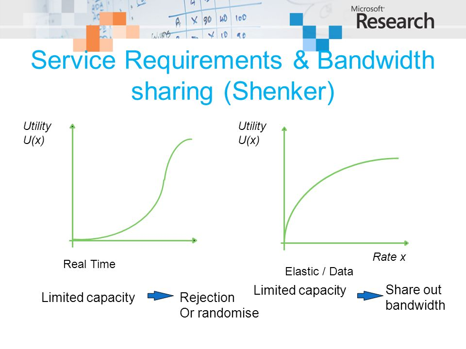 Service Requirements & Bandwidth sharing (Shenker) Rejection Or randomise Limited capacity Share out bandwidth Limited capacity Utility U(x) Rate x Utility U(x) Real Time Elastic / Data