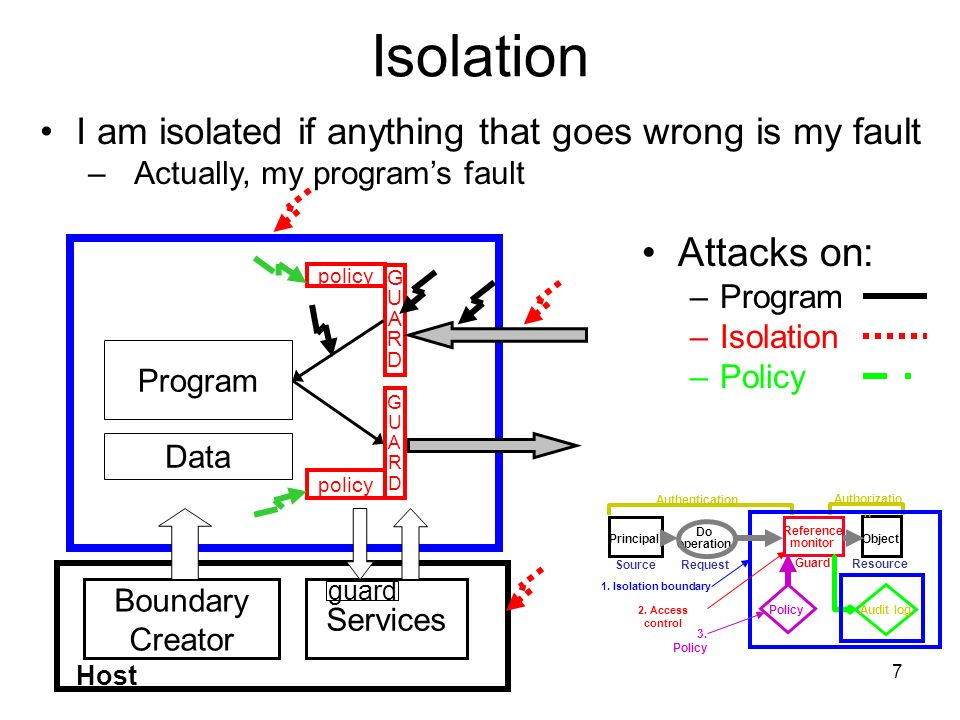7 Isolation Attacks on: –Program –Isolation –Policy Services Boundary Creator GUARDGUARD GUARDGUARD policy Program Data guard Host I am isolated if anything that goes wrong is my fault – Actually, my programs fault Object Resource Reference monitor Guard Do operation Request Principal Source Authorizatio n Audit log Authentication Policy 1.