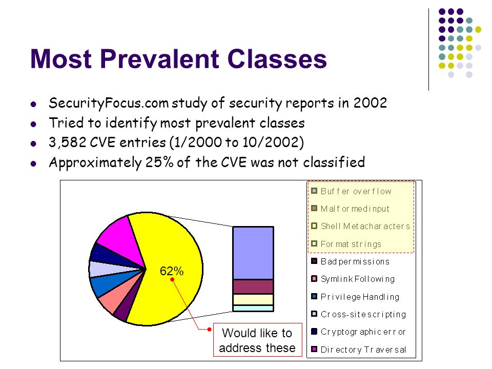 Most Prevalent Classes SecurityFocus.com study of security reports in 2002 Tried to identify most prevalent classes 3,582 CVE entries (1/2000 to 10/2002) Approximately 25% of the CVE was not classified 62% Would like to address these